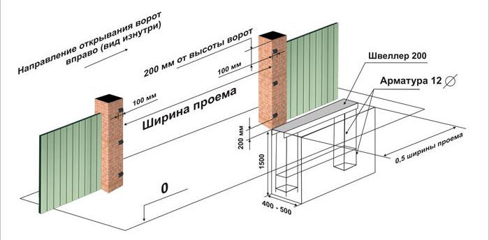 Фундамент для откатных ворот