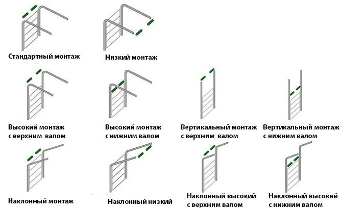 Типы монтажа промышленных ворот