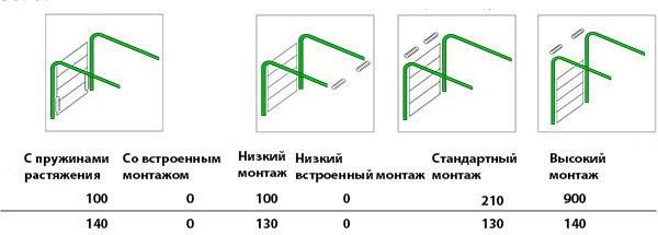 Размеры проема для ворот Classic