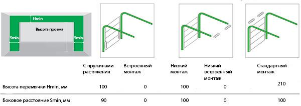 Размеры проема для ворот Trend
